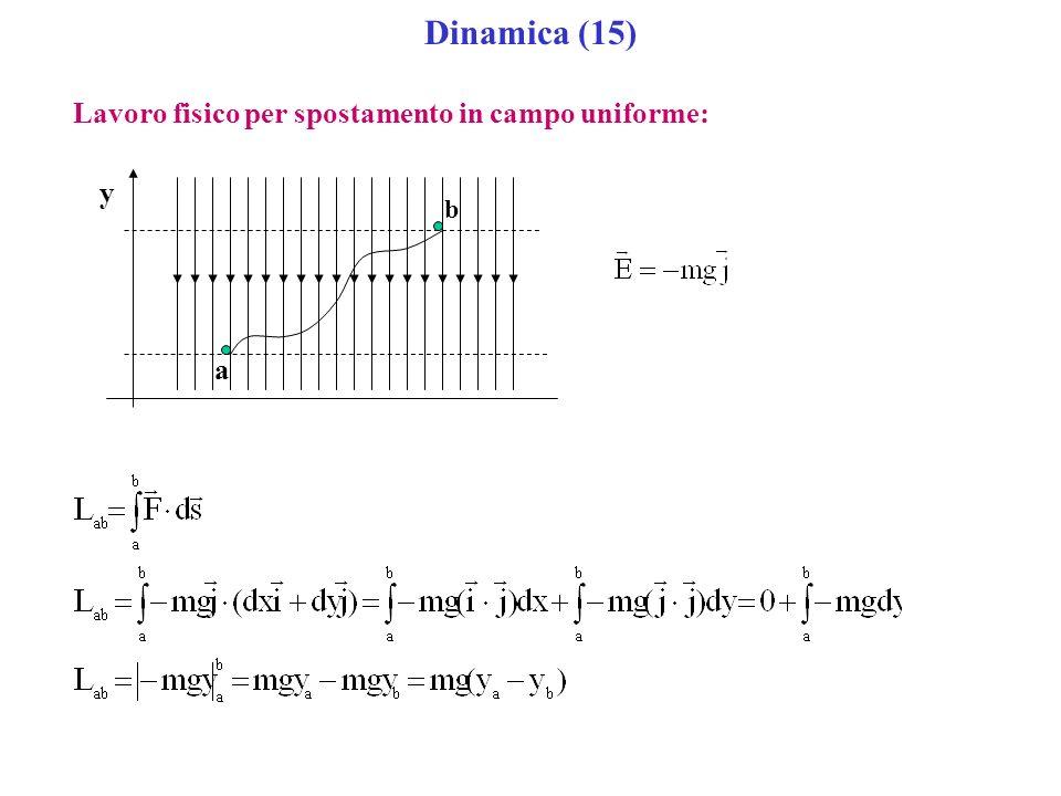 Dinamica (15) Lavoro fisico per spostamento in campo uniforme: y b a