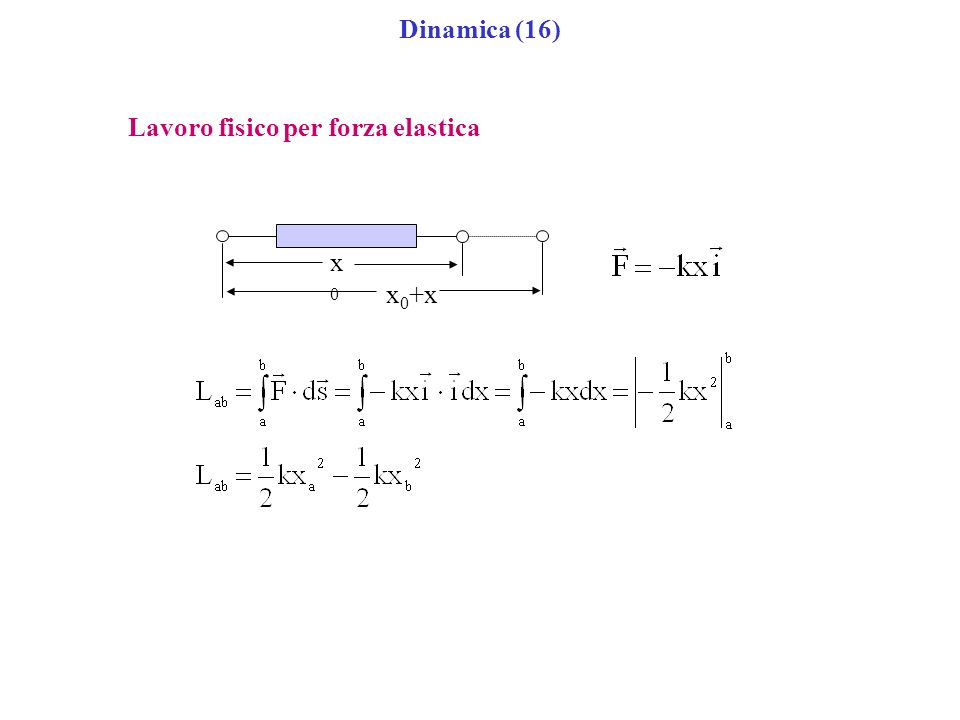 Dinamica (16) Lavoro fisico per forza elastica x0+x x0
