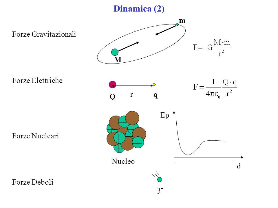 Dinamica (2) Forze Gravitazionali Forze Elettriche Forze Nucleari