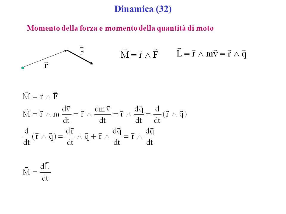 Dinamica (32) Momento della forza e momento della quantità di moto