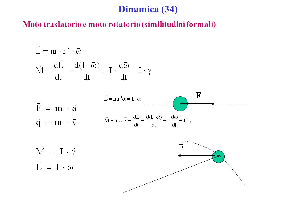 Dinamica (34) Moto traslatorio e moto rotatorio (similitudini formali)