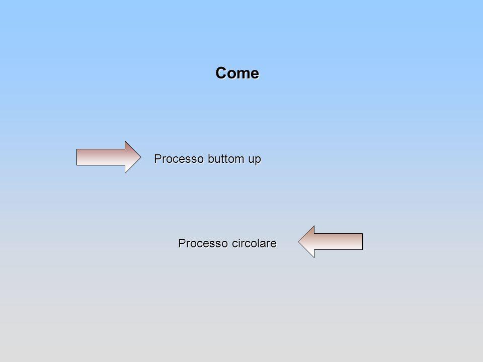 Come Processo buttom up Processo circolare