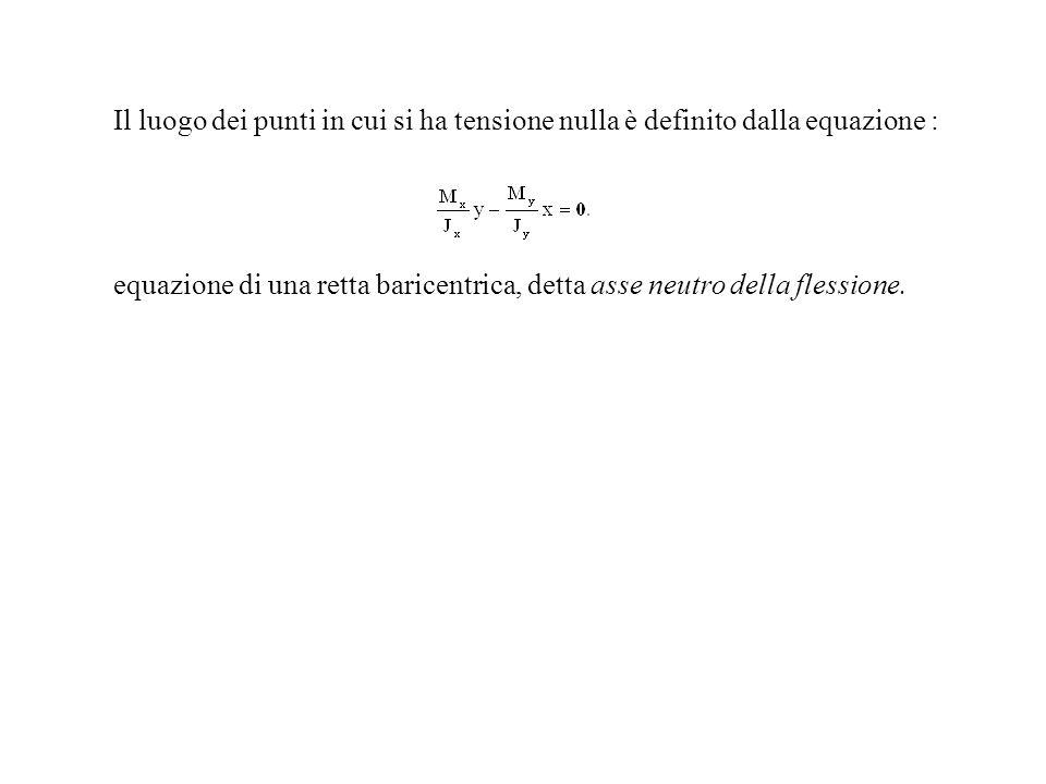Il luogo dei punti in cui si ha tensione nulla è definito dalla equazione :