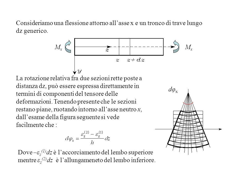 Consideriamo una flessione attorno all'asse x e un tronco di trave lungo dz generico.