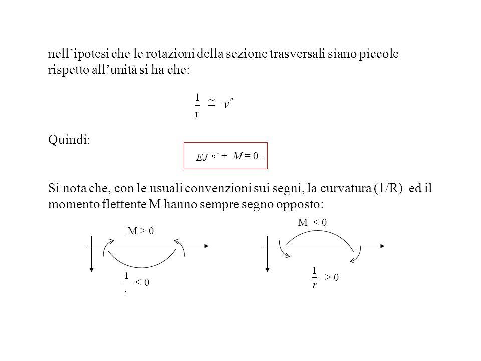 nell'ipotesi che le rotazioni della sezione trasversali siano piccole rispetto all'unità si ha che: