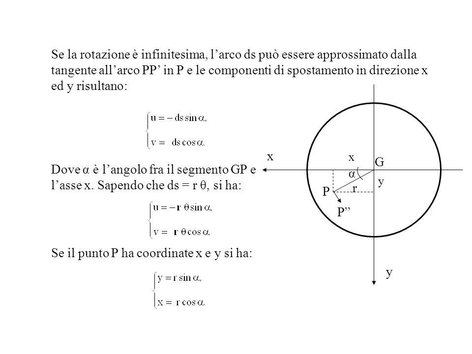 Se il punto P ha coordinate x e y si ha: y