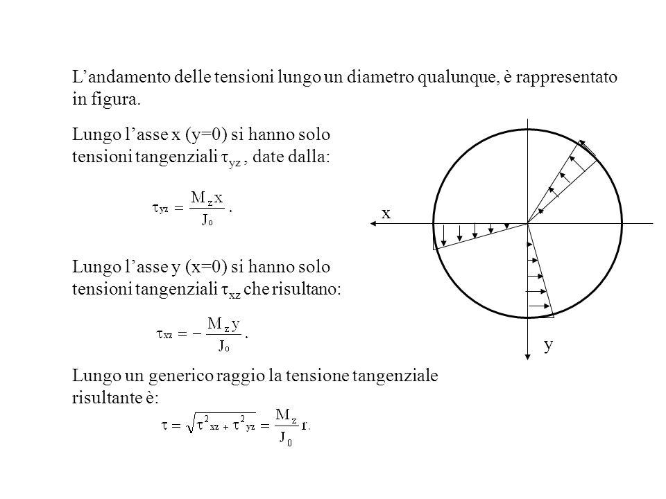 L'andamento delle tensioni lungo un diametro qualunque, è rappresentato in figura.
