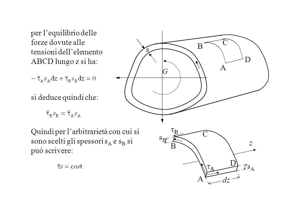 per l'equilibrio delle forze dovute alle tensioni dell'elemento ABCD lungo z si ha: