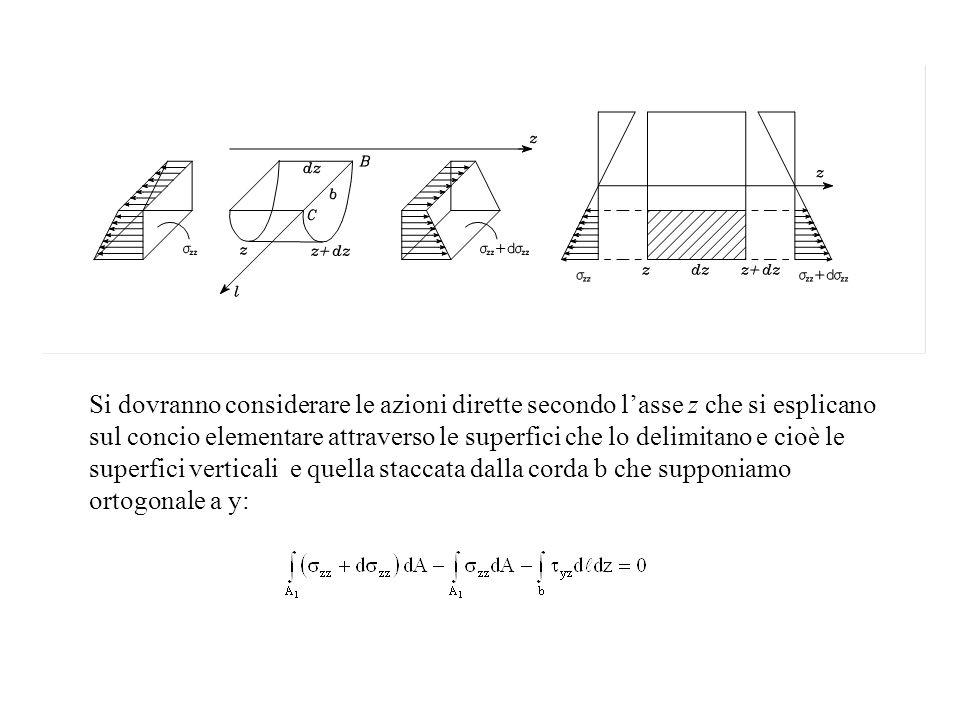 Si dovranno considerare le azioni dirette secondo l'asse z che si esplicano sul concio elementare attraverso le superfici che lo delimitano e cioè le superfici verticali e quella staccata dalla corda b che supponiamo ortogonale a y:
