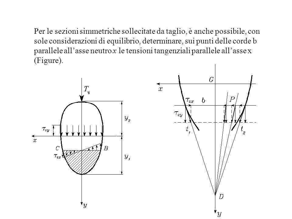 Per le sezioni simmetriche sollecitate da taglio, è anche possibile, con sole considerazioni di equilibrio, determinare, sui punti delle corde b parallele all'asse neutro x le tensioni tangenziali parallele all'asse x (Figure).