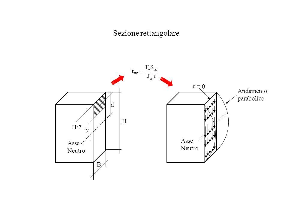 Sezione rettangolare t = 0 Andamentoparabolico d H H/2 y Asse Neutro