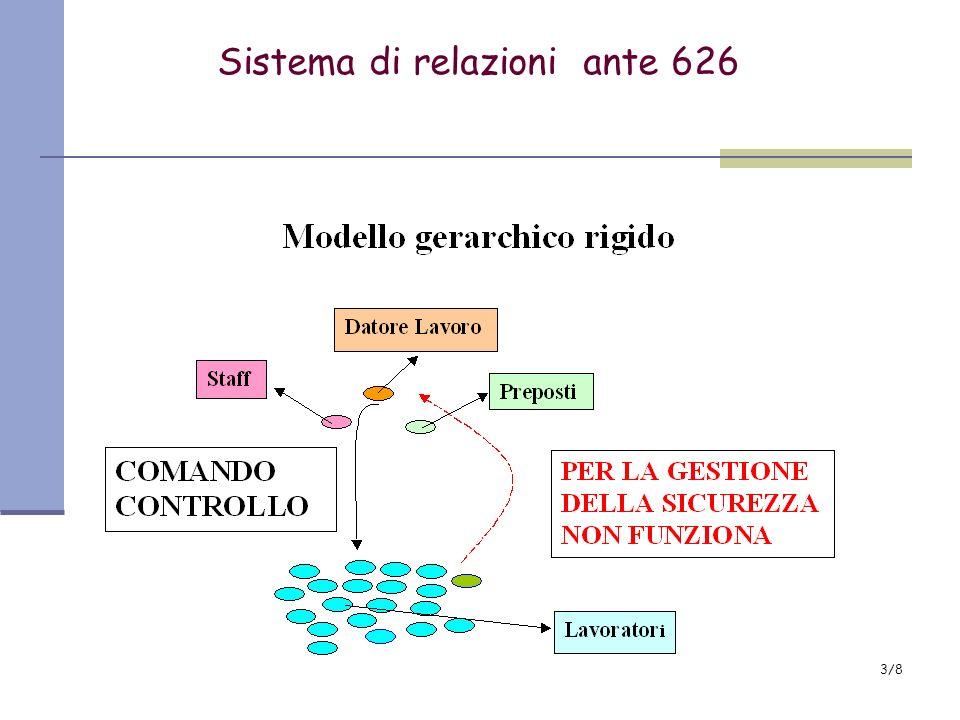 Sistema di relazioni ante 626