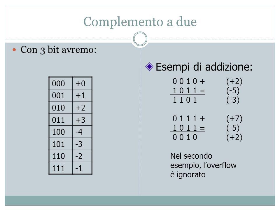 Complemento a due Esempi di addizione: Con 3 bit avremo: