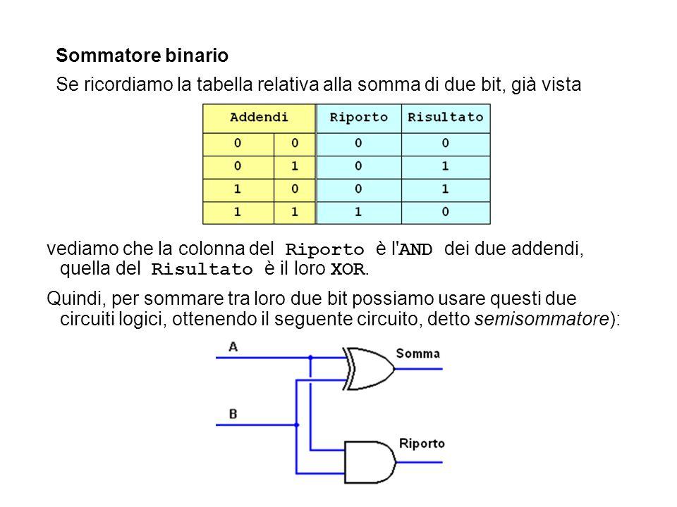 Sommatore binario Se ricordiamo la tabella relativa alla somma di due bit, già vista.