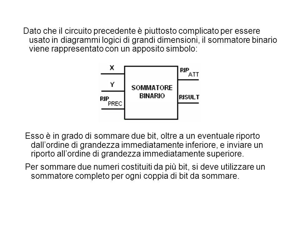 Dato che il circuito precedente è piuttosto complicato per essere usato in diagrammi logici di grandi dimensioni, il sommatore binario viene rappresentato con un apposito simbolo: