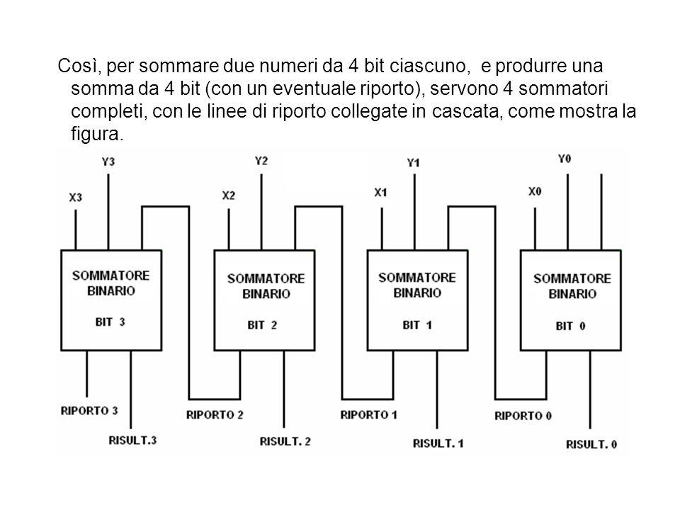 Così, per sommare due numeri da 4 bit ciascuno, e produrre una somma da 4 bit (con un eventuale riporto), servono 4 sommatori completi, con le linee di riporto collegate in cascata, come mostra la figura.