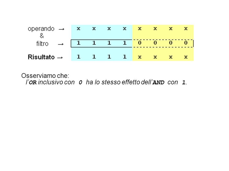 Osserviamo che: l'OR inclusivo con 0 ha lo stesso effetto dell'AND con 1.