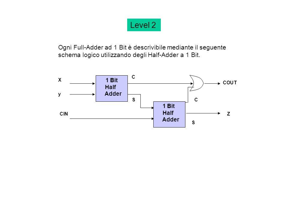 Level 2 Ogni Full-Adder ad 1 Bit è descrivibile mediante il seguente schema logico utilizzando degli Half-Adder a 1 Bit.