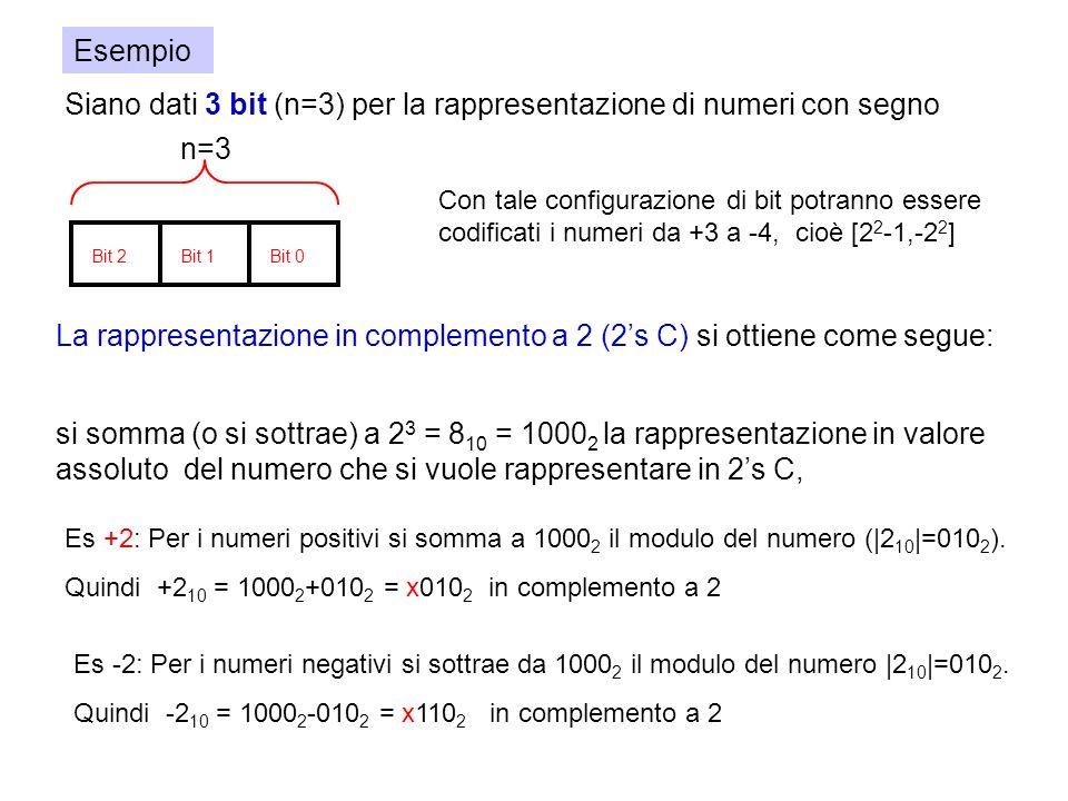Siano dati 3 bit (n=3) per la rappresentazione di numeri con segno