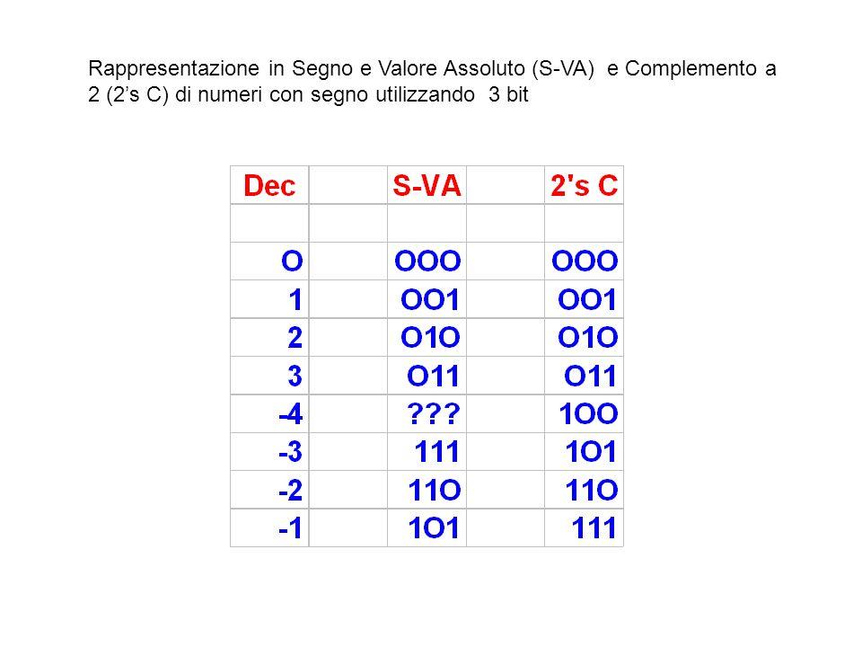 Rappresentazione in Segno e Valore Assoluto (S-VA) e Complemento a 2 (2's C) di numeri con segno utilizzando 3 bit