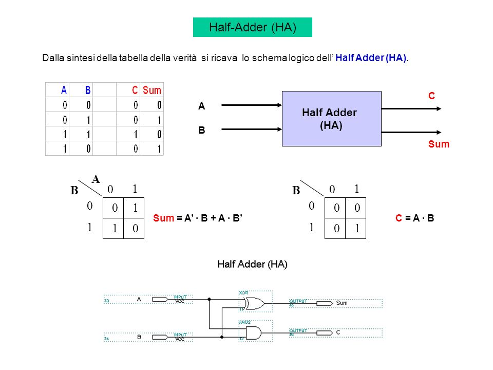 Half-Adder (HA) A B 1 B 1 1 1 1 1 1 Half Adder (HA)