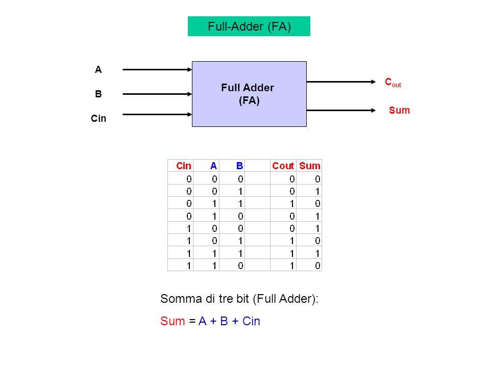 Somma di tre bit (Full Adder): Sum = A + B + Cin