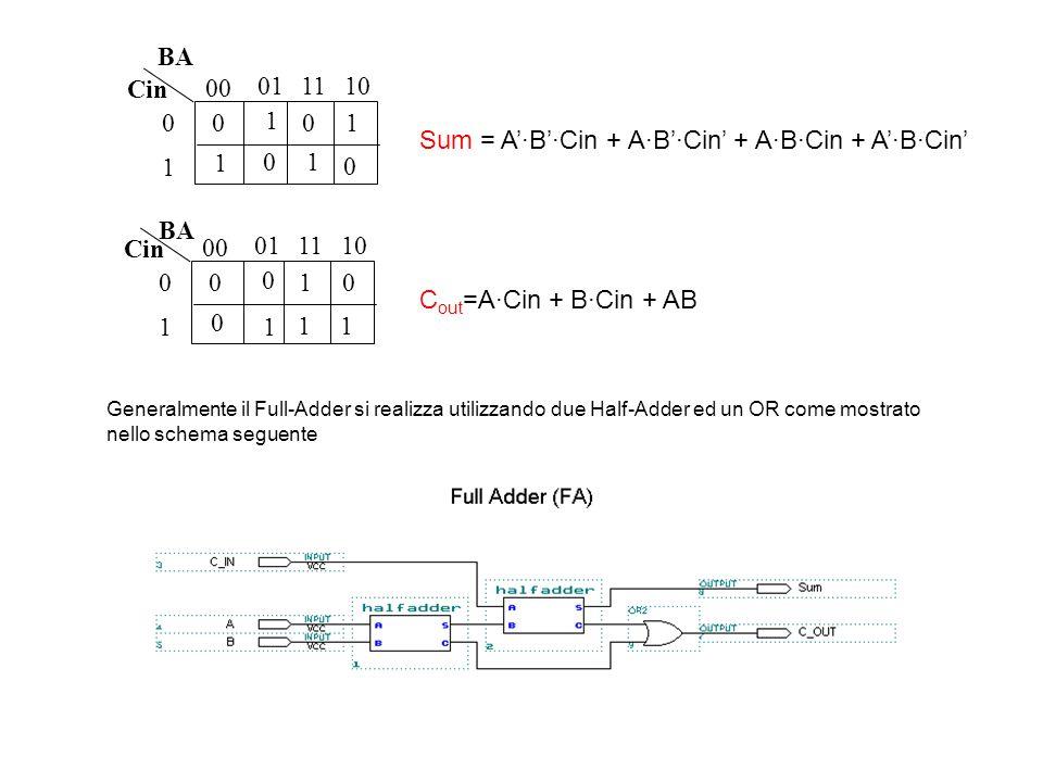 Sum = A'·B'·Cin + A·B'·Cin' + A·B·Cin + A'·B·Cin' 1 1 1