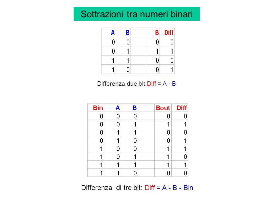 Sottrazioni tra numeri binari