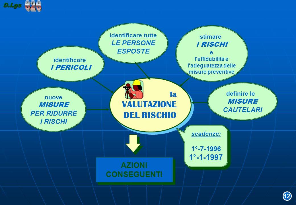 626 VALUTAZIONE DEL RISCHIO la 1°-1-1997 AZIONI CONSEGUENTI LE PERSONE