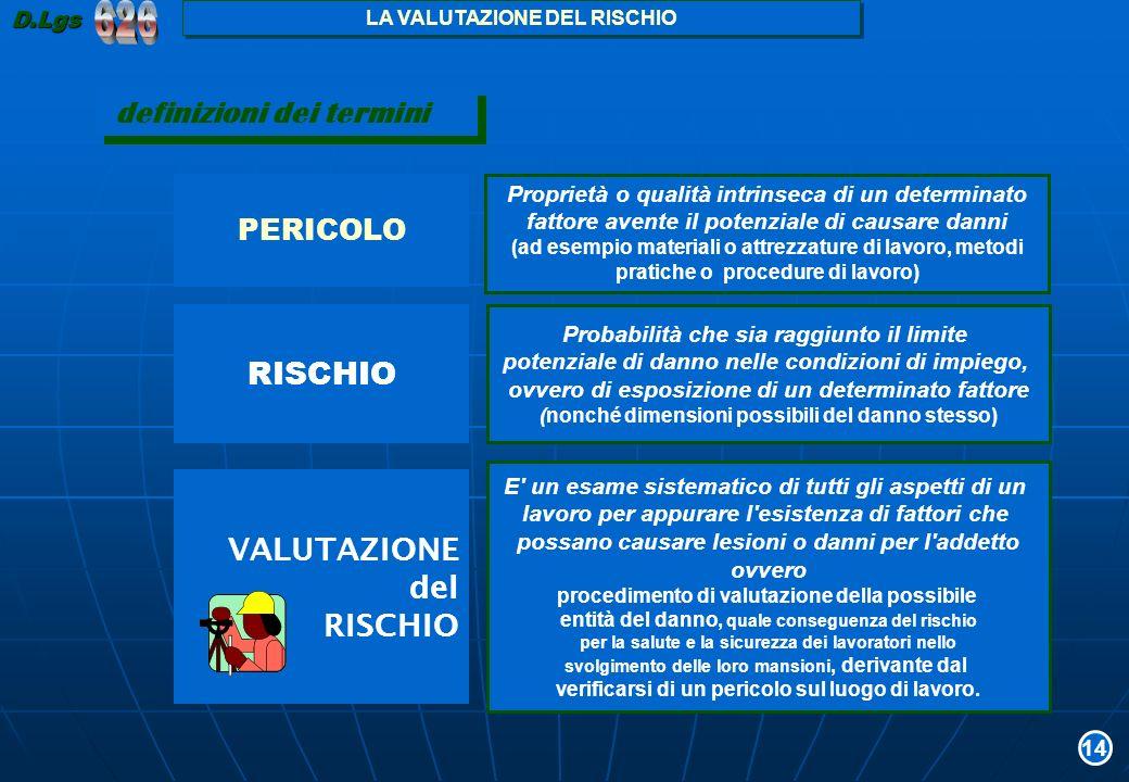 626 definizioni dei termini RISCHIO VALUTAZIONE del RISCHIO PERICOLO