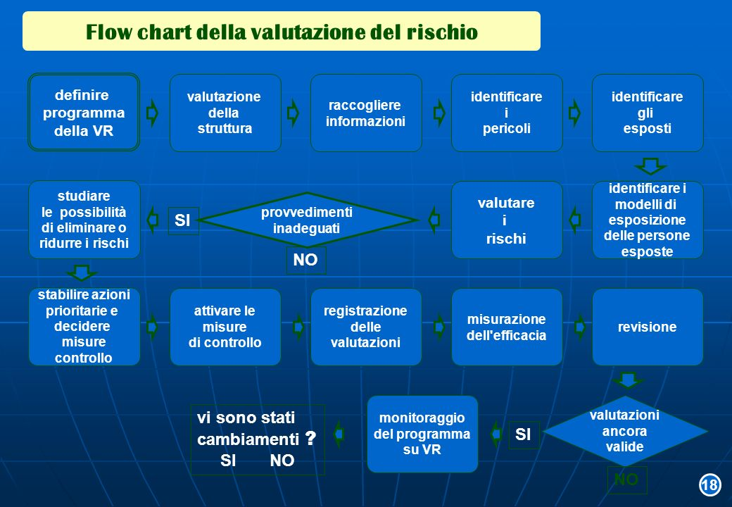 Flow chart della valutazione del rischio