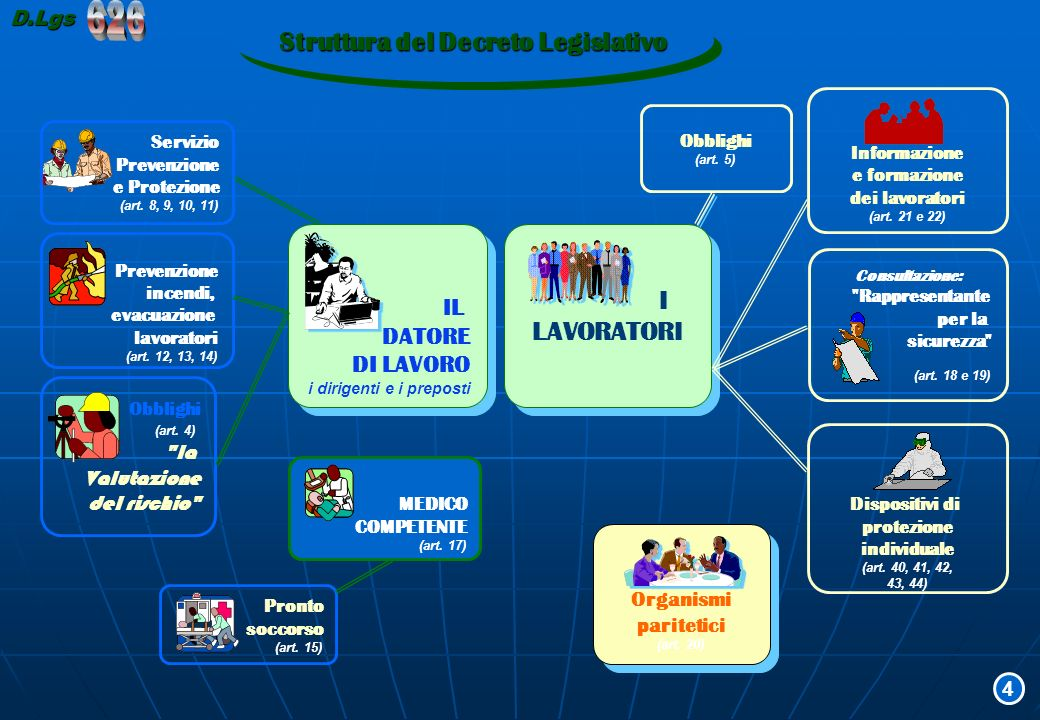 Struttura del Decreto Legislativo