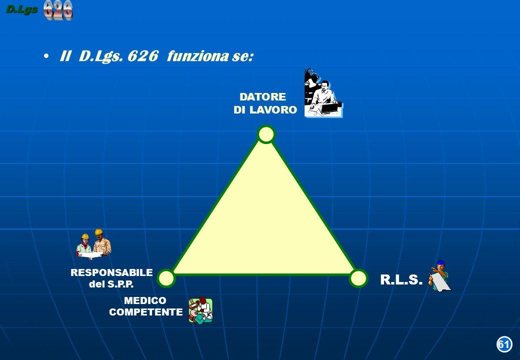 626 Il D.Lgs. 626 funziona se: R.L.S. D.Lgs DATORE DI LAVORO 61