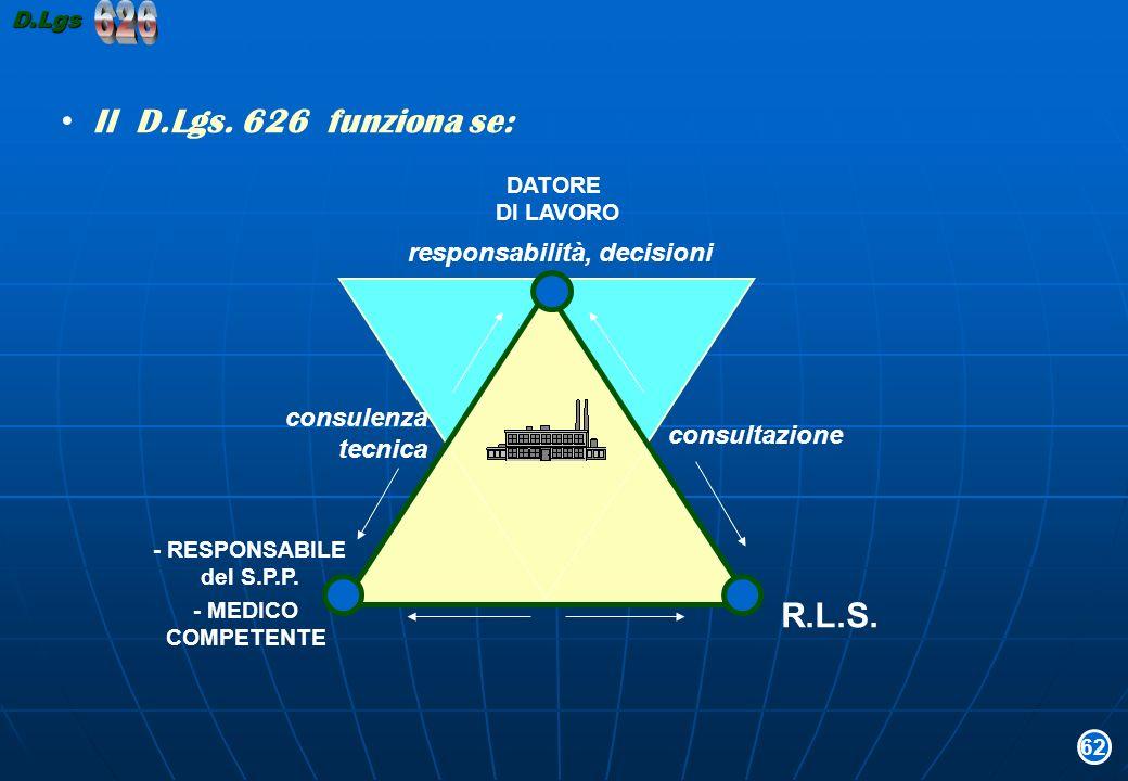 626 Il D.Lgs. 626 funziona se: R.L.S. responsabilità, decisioni