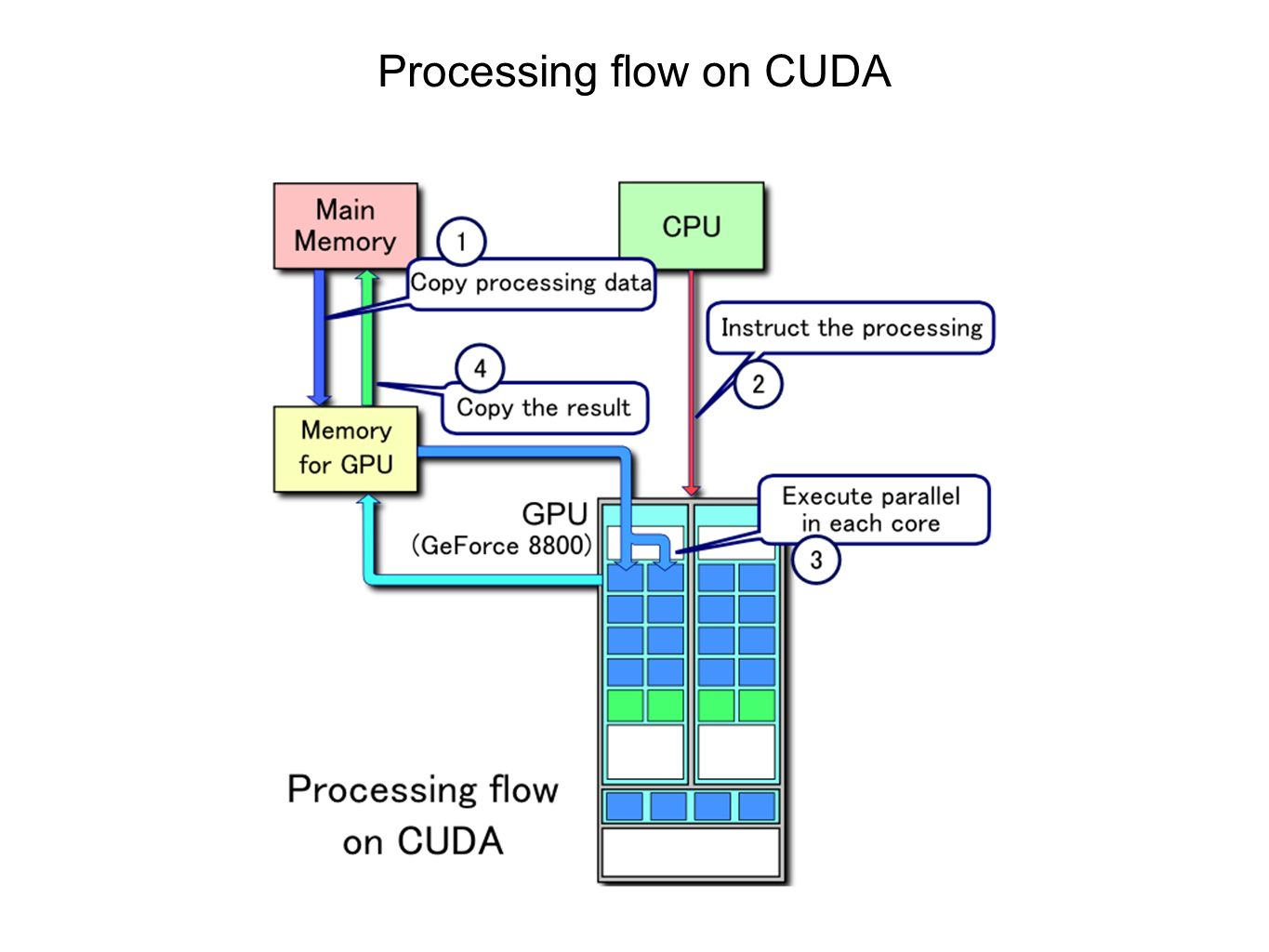 Processing flow on CUDA