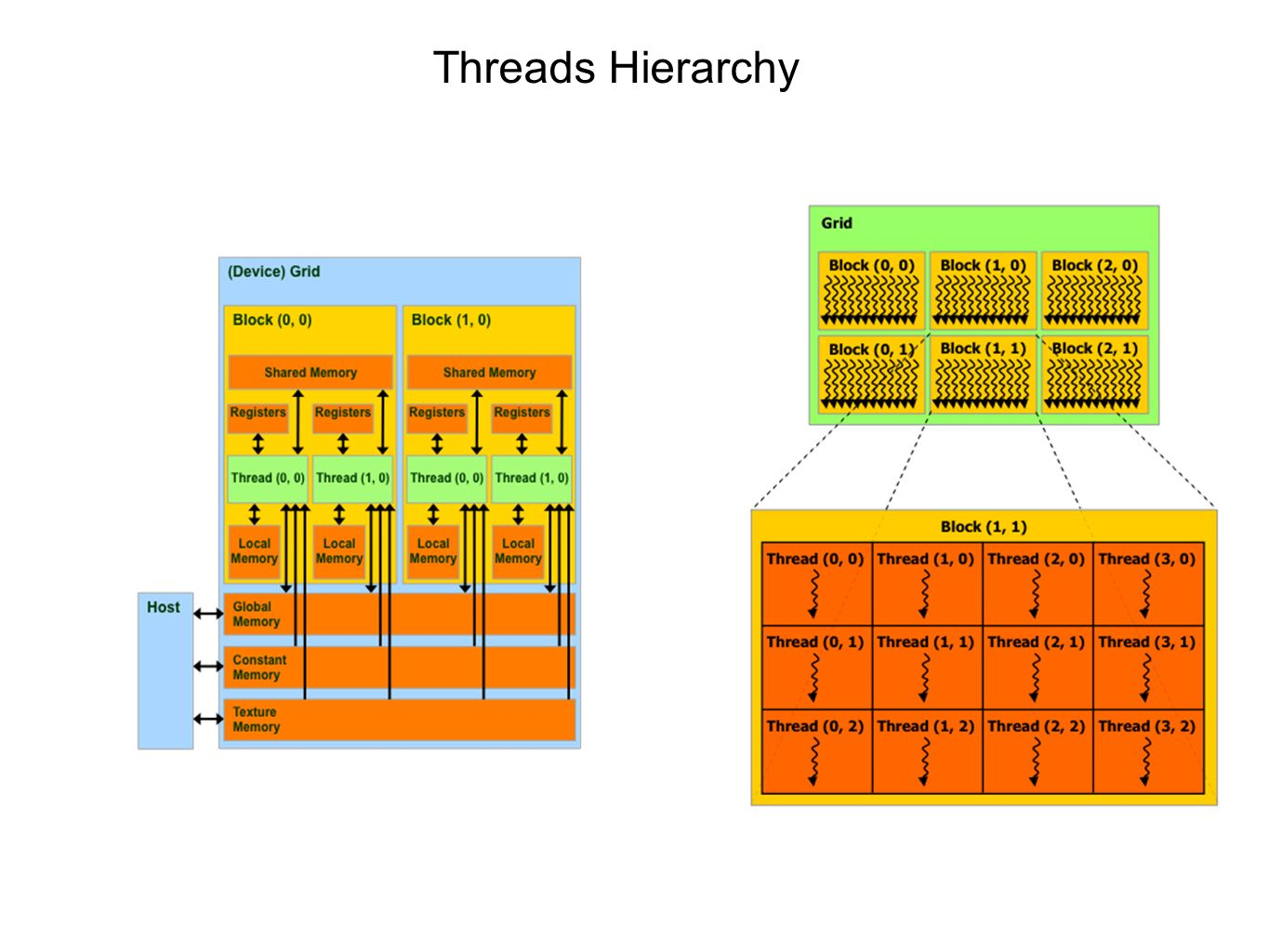 Threads Hierarchy