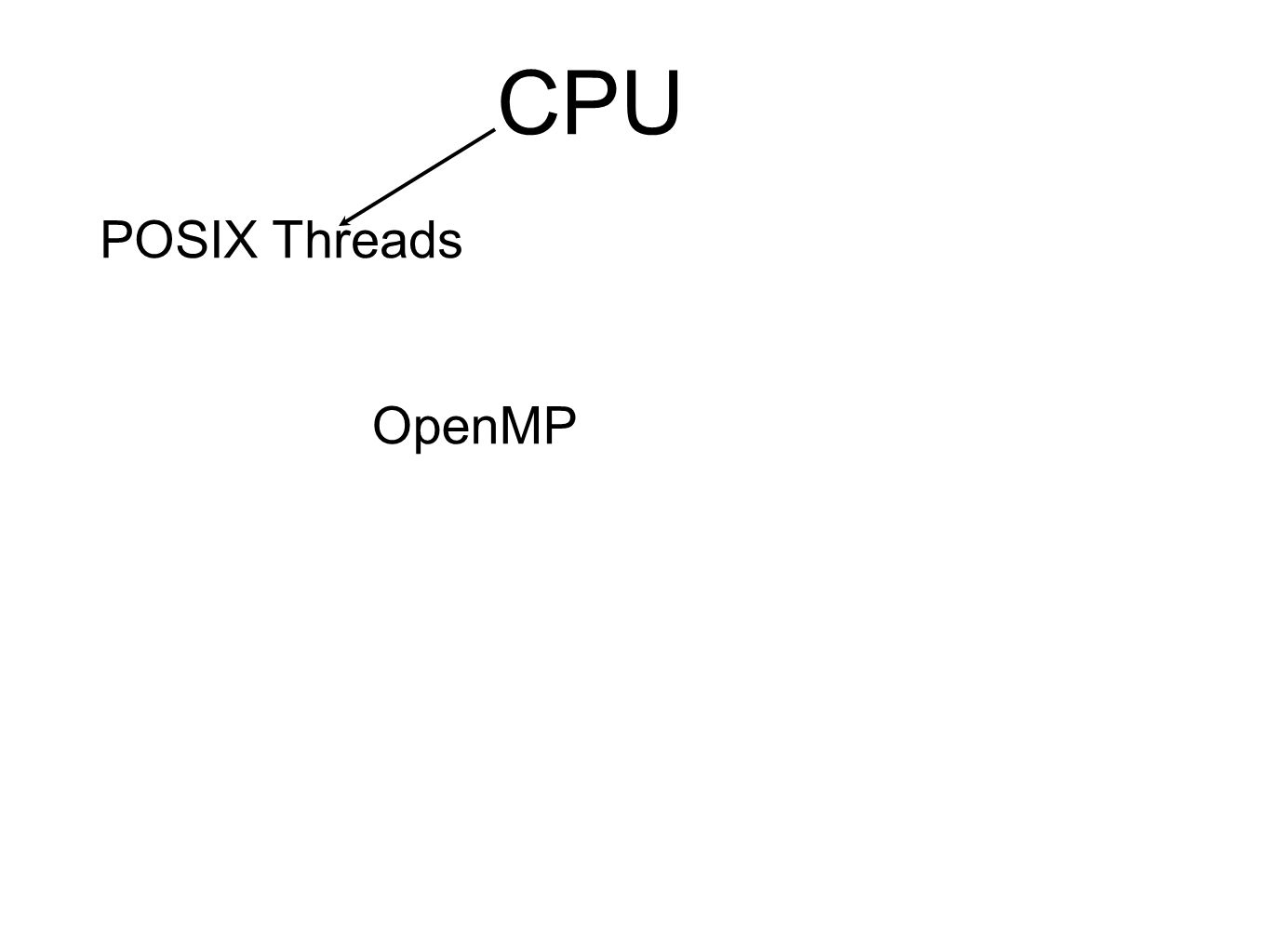 CPU POSIX Threads OpenMP
