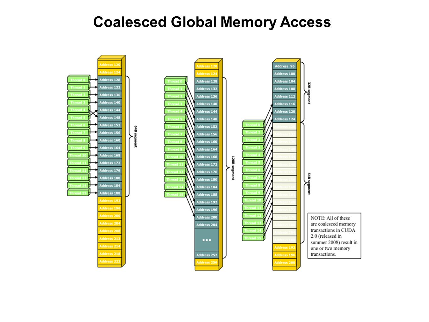 Coalesced Global Memory Access