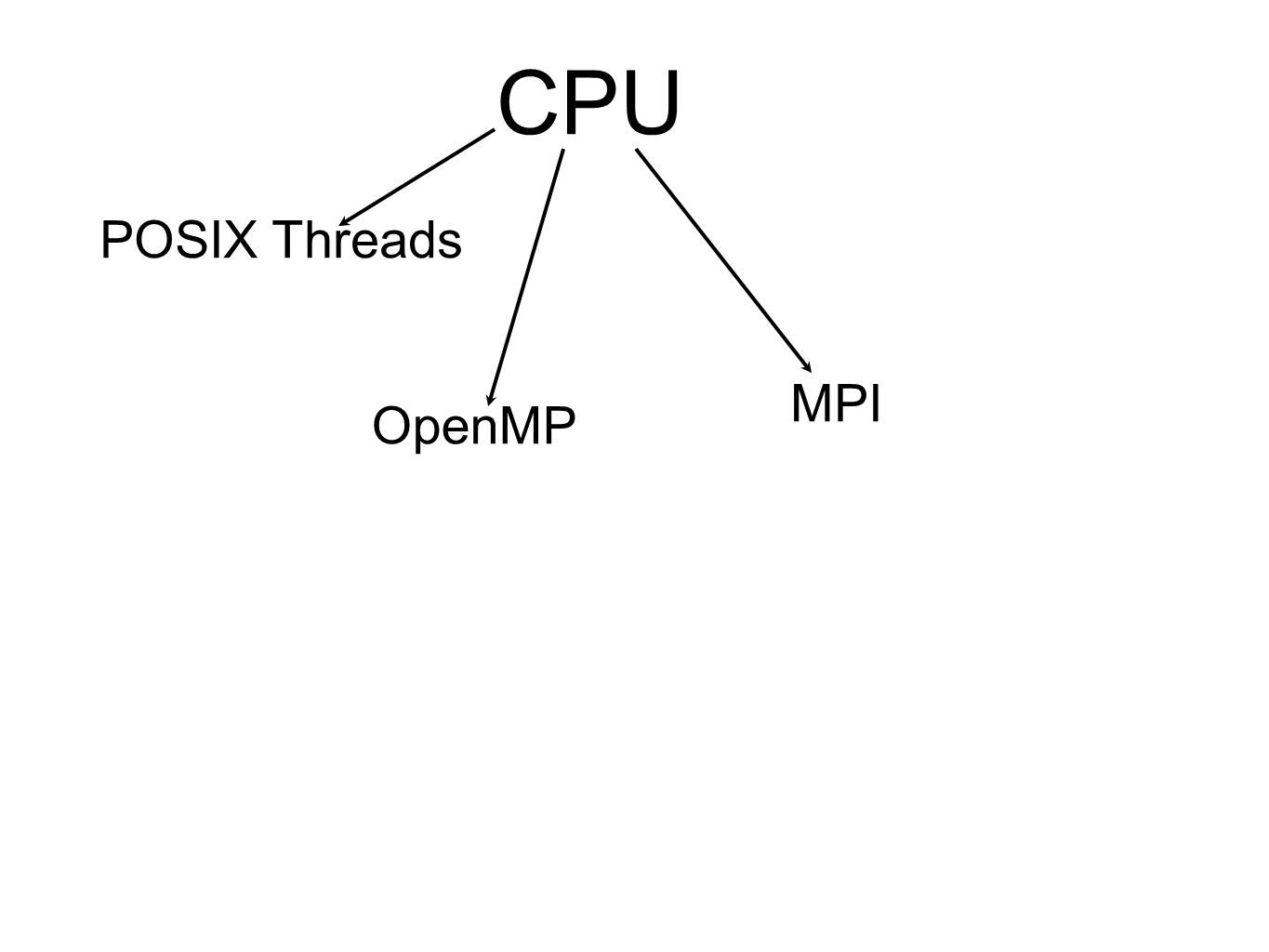 CPU POSIX Threads MPI OpenMP