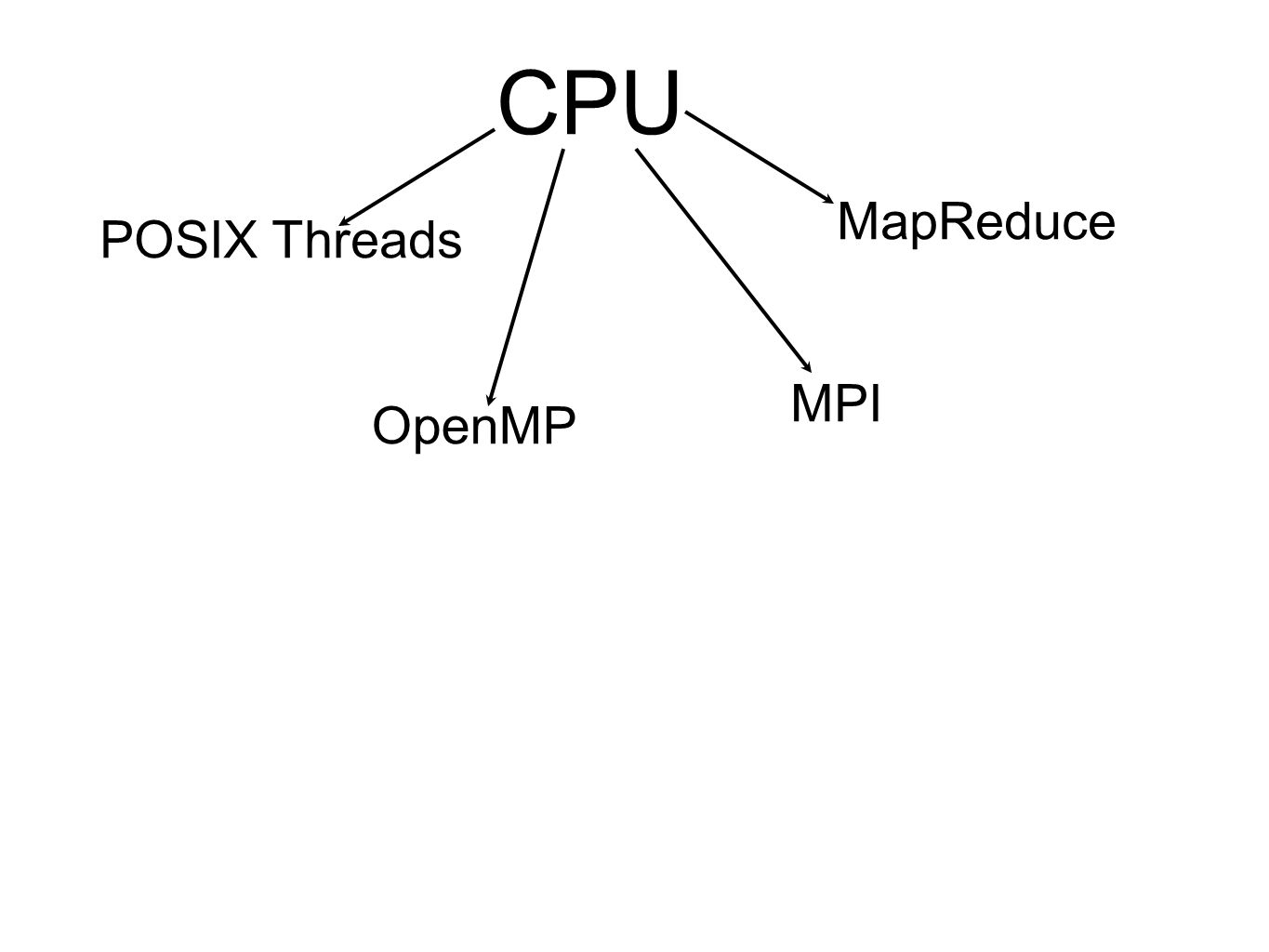 CPU MapReduce POSIX Threads MPI OpenMP