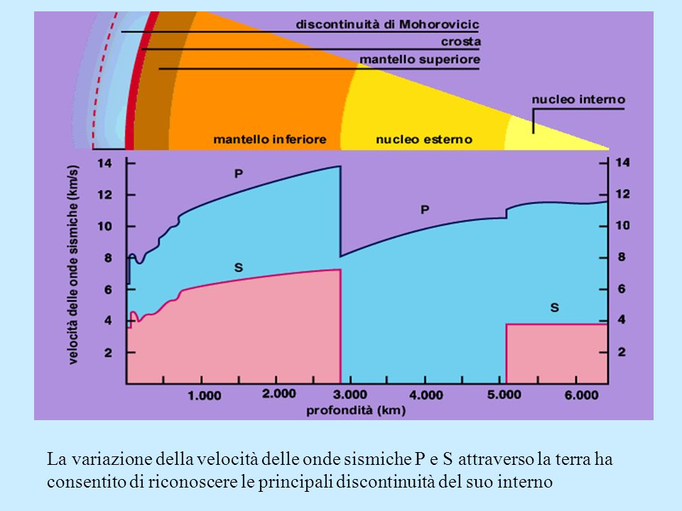 La variazione della velocità delle onde sismiche P e S attraverso la terra ha consentito di riconoscere le principali discontinuità del suo interno