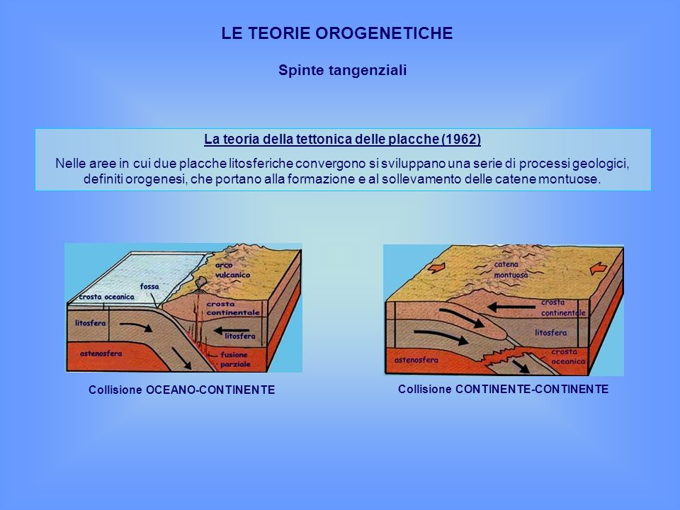 LE TEORIE OROGENETICHE