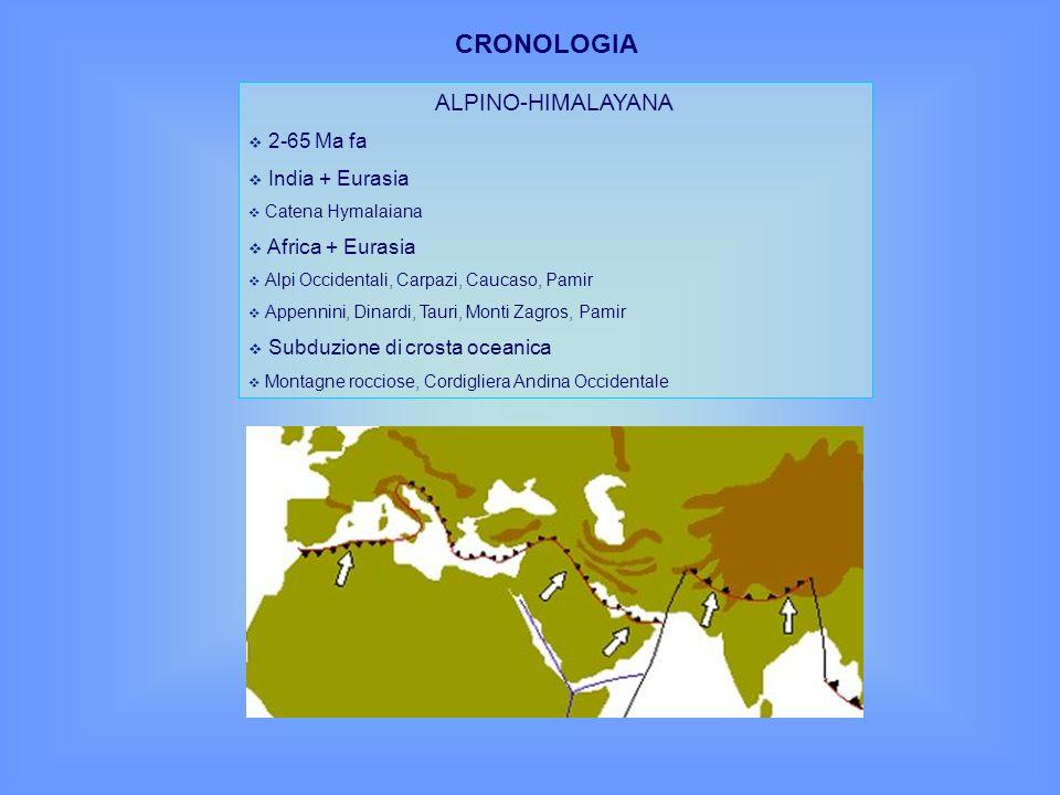 CRONOLOGIA ALPINO-HIMALAYANA 2-65 Ma fa India + Eurasia