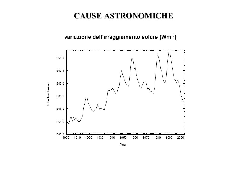 variazione dell'irraggiamento solare (Wm-2)