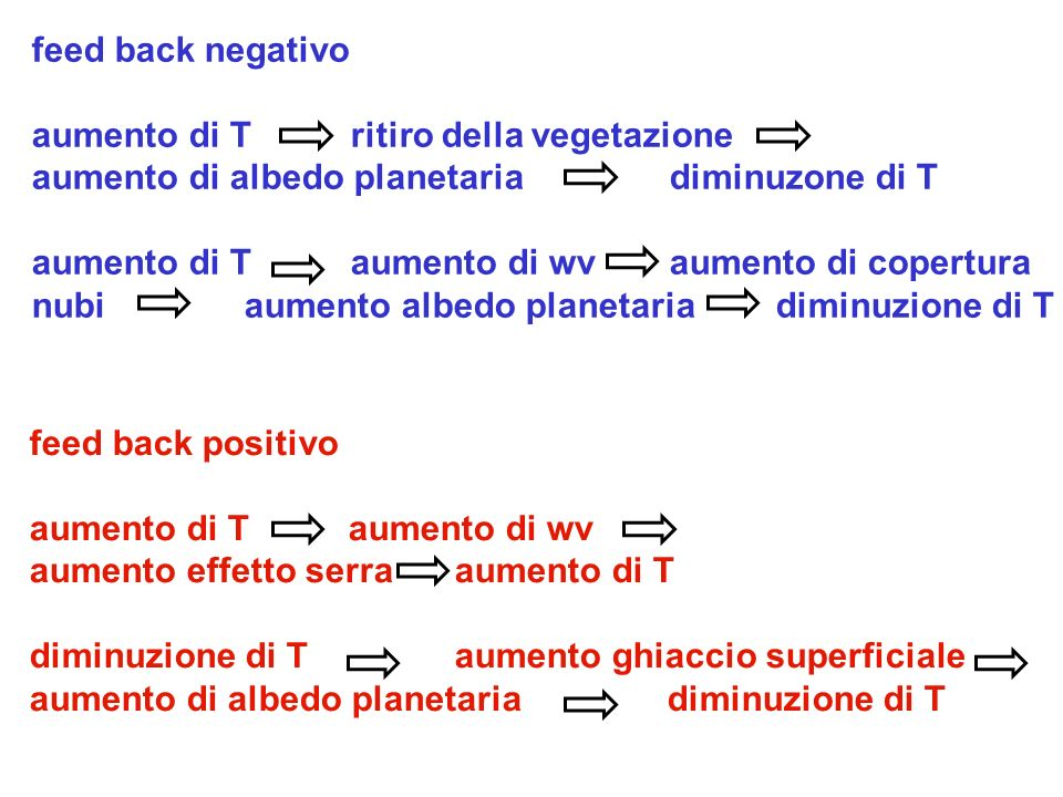 feed back negativo aumento di T ritiro della vegetazione. aumento di albedo planetaria diminuzone di T.