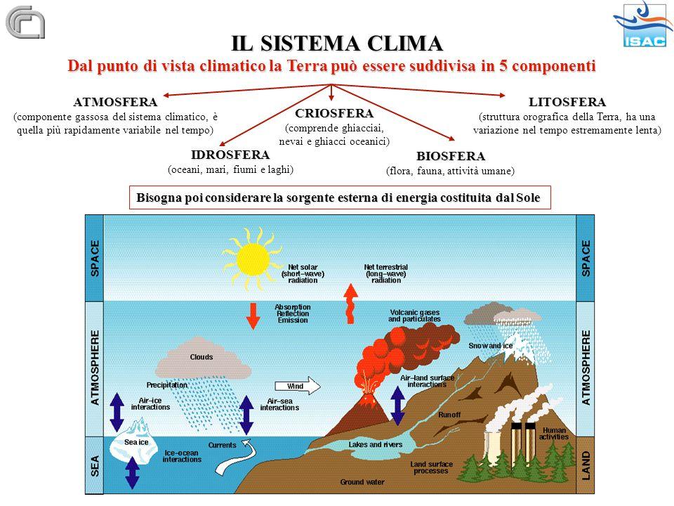 IL SISTEMA CLIMA Dal punto di vista climatico la Terra può essere suddivisa in 5 componenti. ATMOSFERA.