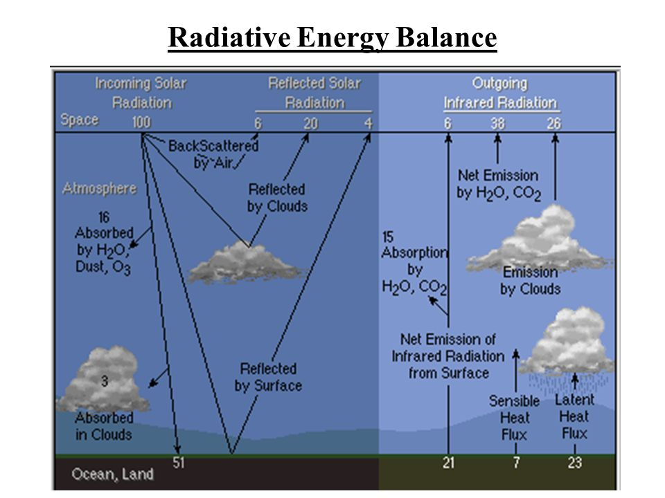 Radiative Energy Balance