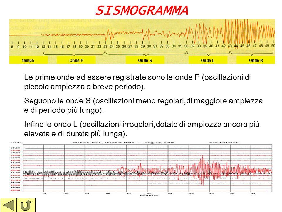 SISMOGRAMMA Le prime onde ad essere registrate sono le onde P (oscillazioni di piccola ampiezza e breve periodo).