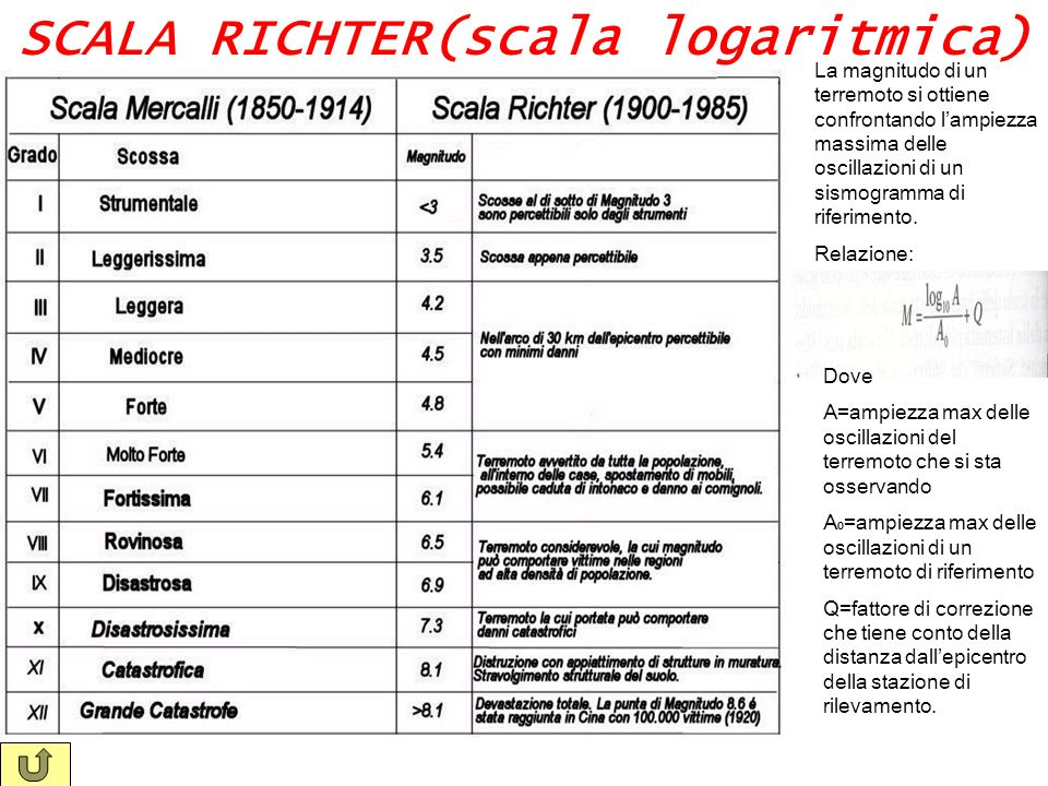 SCALA RICHTER(scala logaritmica)