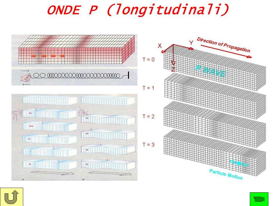 ONDE P (longitudinali)